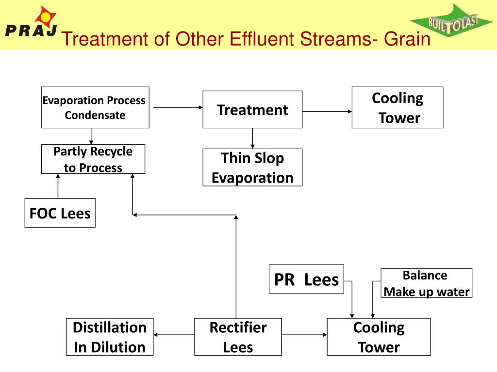 Evaporation Process