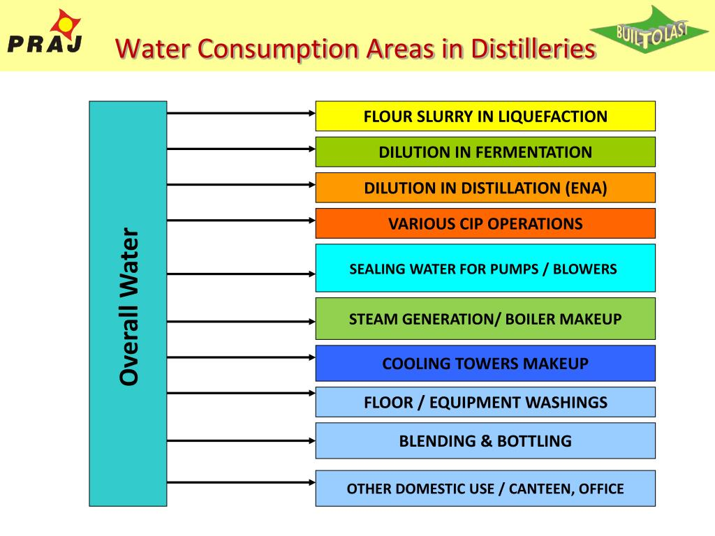 Water Consumption Areas in Distilleries