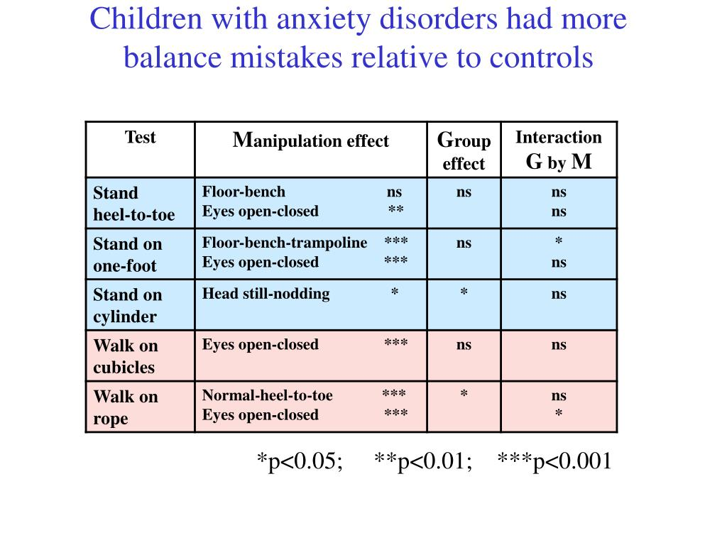 Children with anxiety disorders had more balance mistakes relative to controls