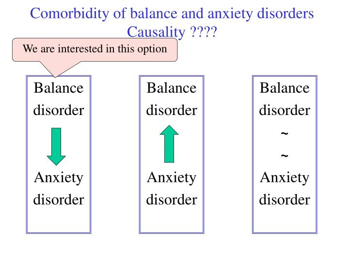 Comorbidity of balance and anxiety disorders causality