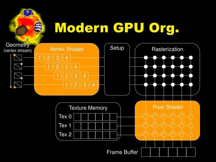 Modern GPU Org.