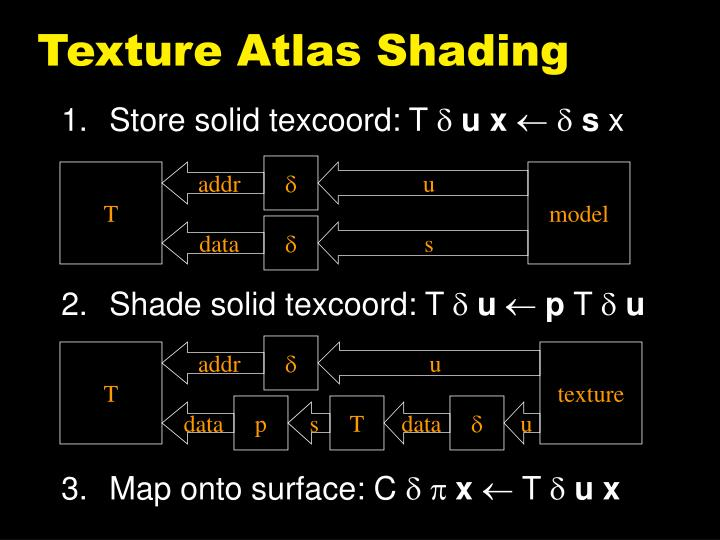 Texture Atlas Shading