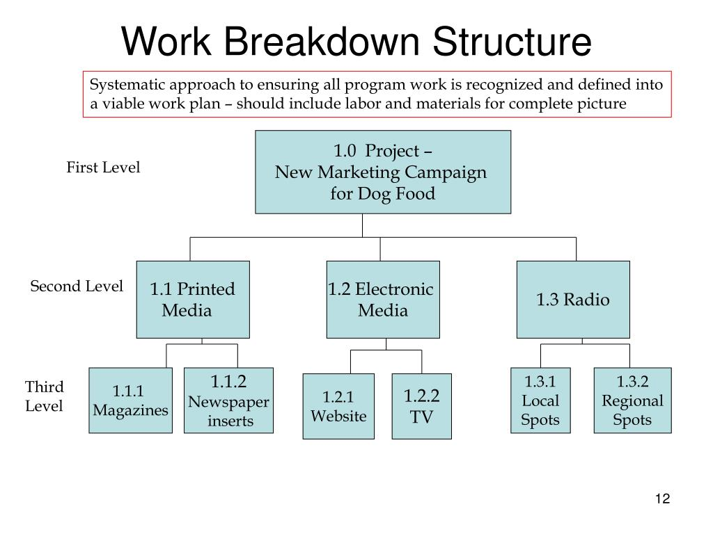 Program Management Process Templates | ... Management and ... |Programming Work Breakdown Structure