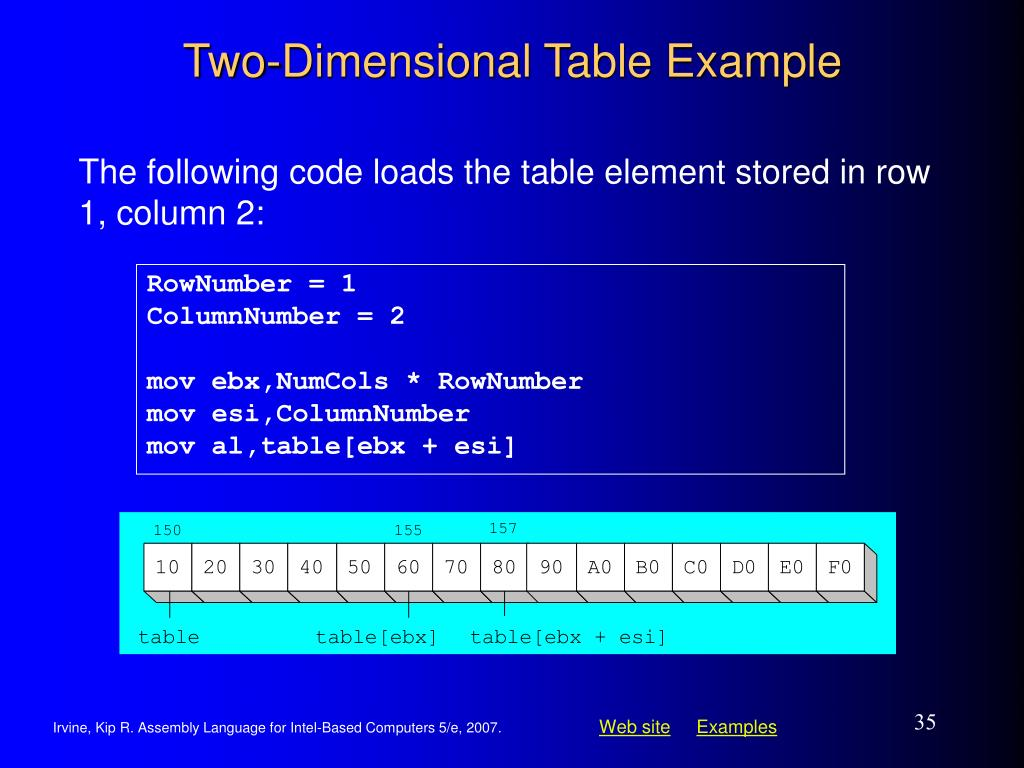 Two-Dimensional Table Example