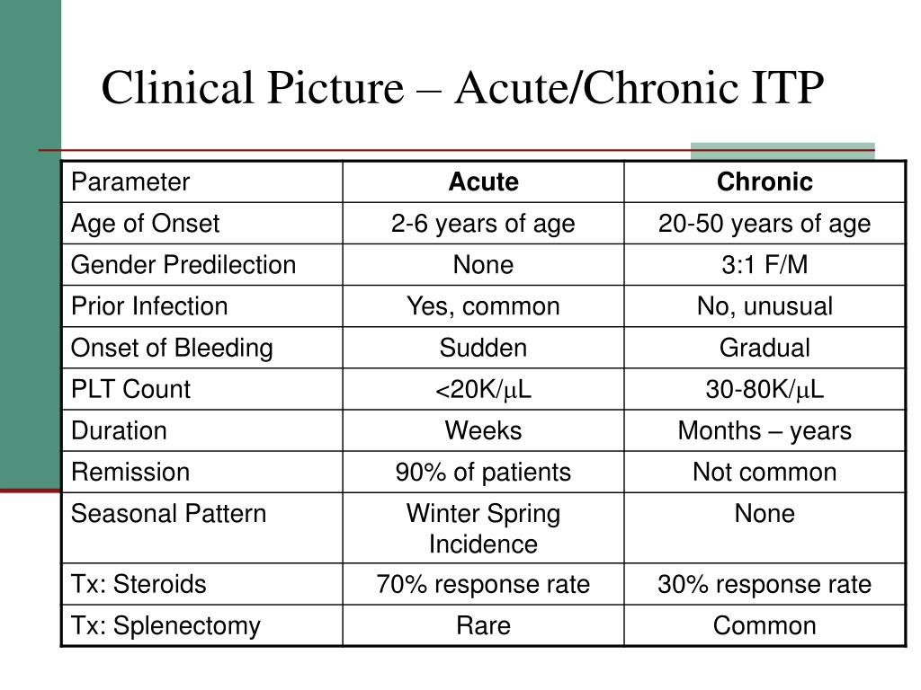 Clinical Picture – Acute/Chronic ITP