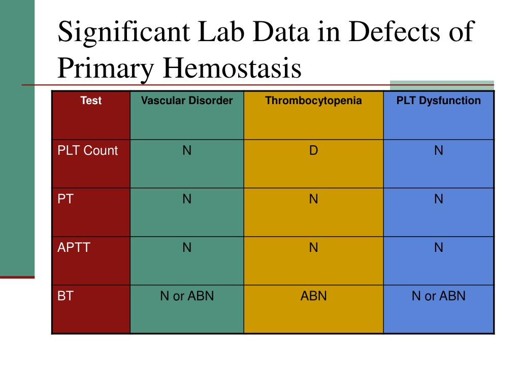 Significant Lab Data in Defects of Primary Hemostasis