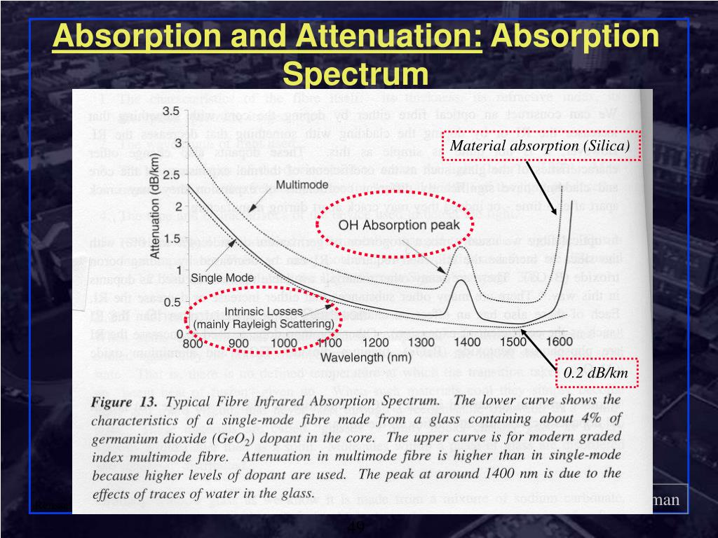 Absorption and Attenuation:
