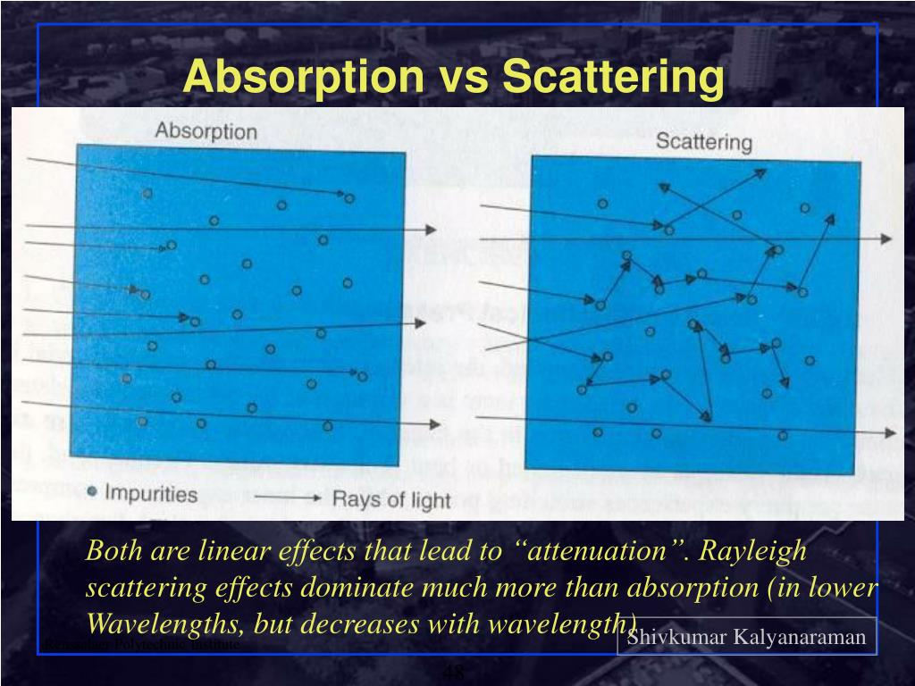 Absorption vs Scattering