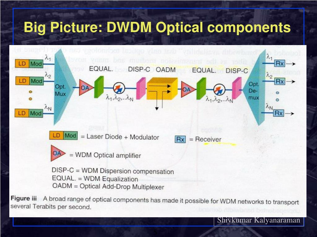 Big Picture: DWDM Optical components