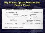 big picture optical transmission system pieces