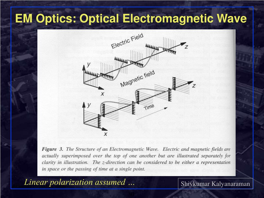 EM Optics: Optical Electromagnetic Wave