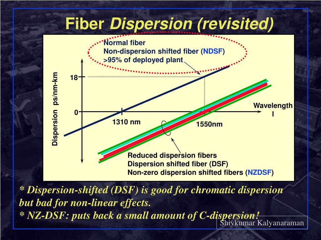 Normal fiber