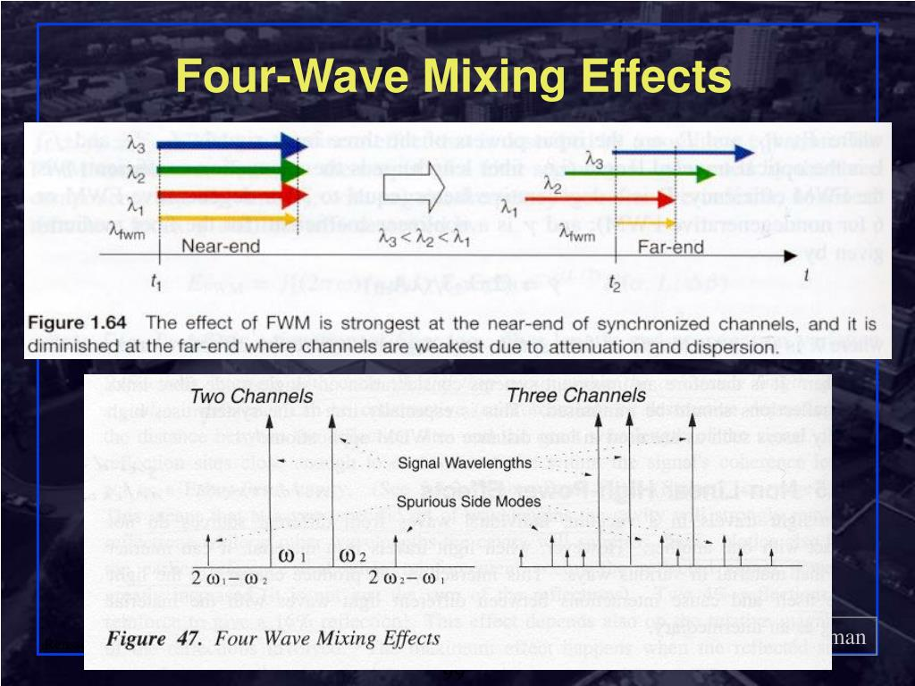 Four-Wave Mixing Effects