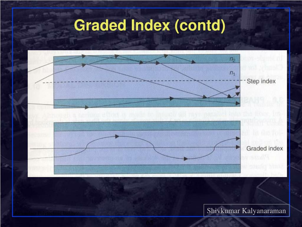 Graded Index (contd)