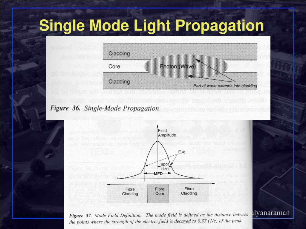 Single Mode Light Propagation