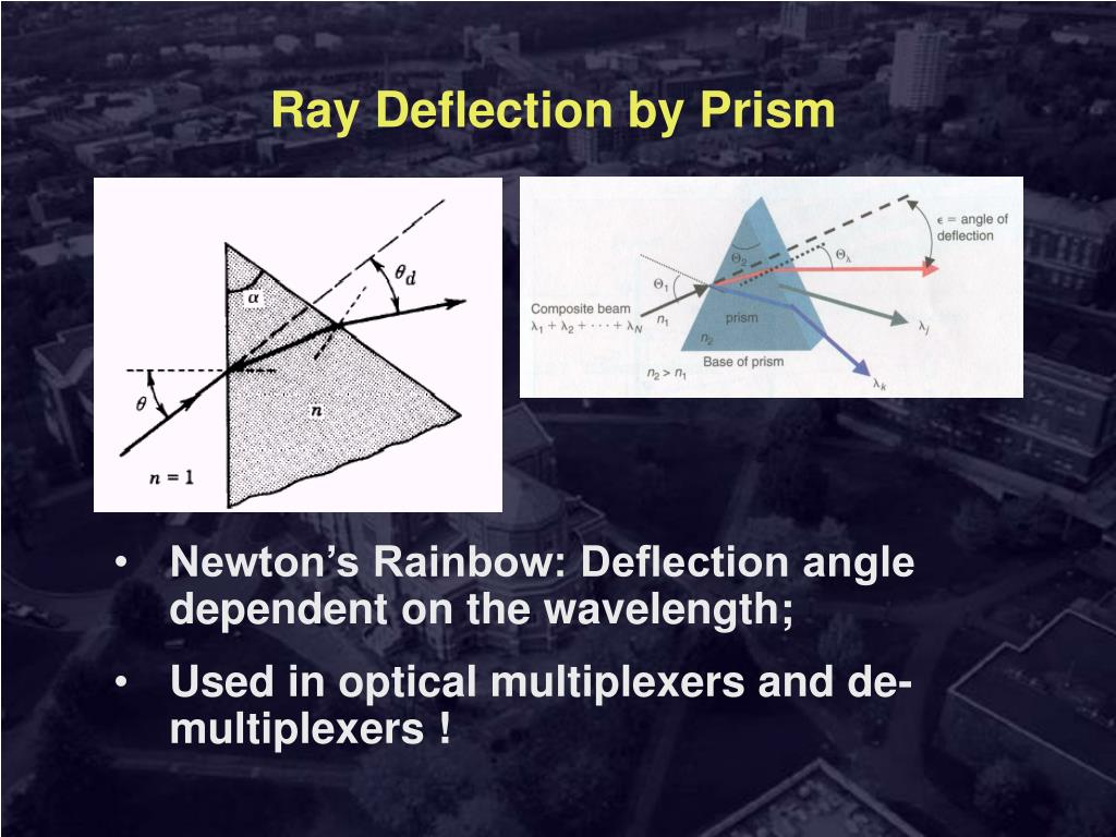 Ray Deflection by Prism