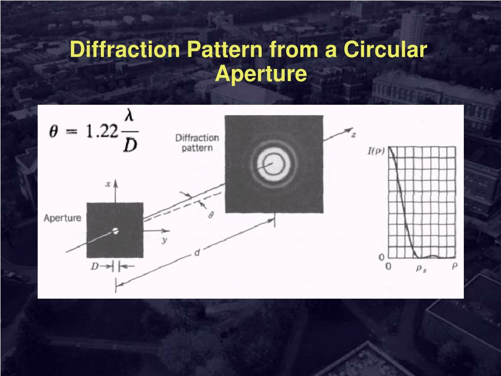 Diffraction Pattern from a Circular Aperture
