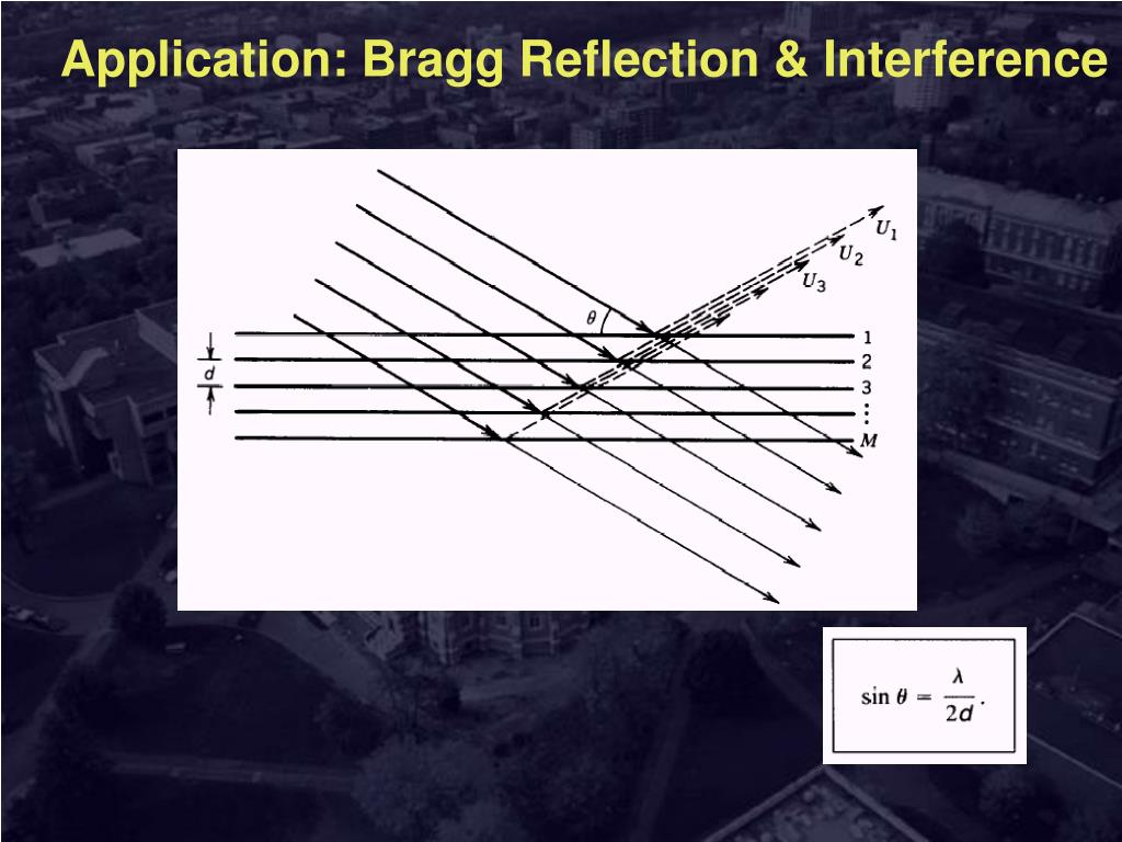 Application: Bragg Reflection & Interference