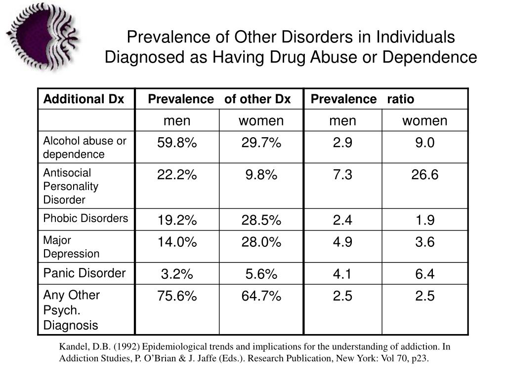 Prevalence of Other Disorders in Individuals Diagnosed as Having Drug Abuse or Dependence