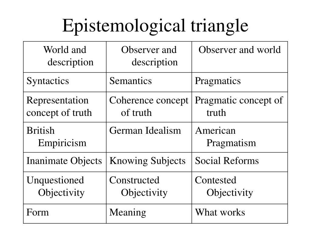 Epistemological triangle