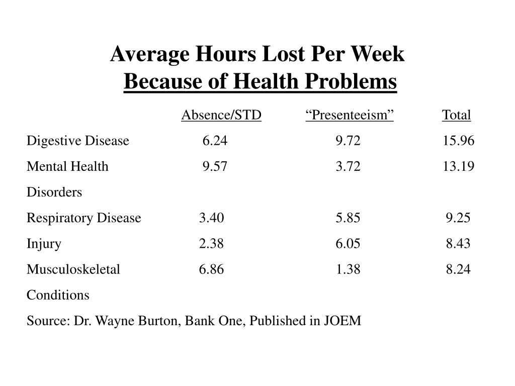 Average Hours Lost Per Week