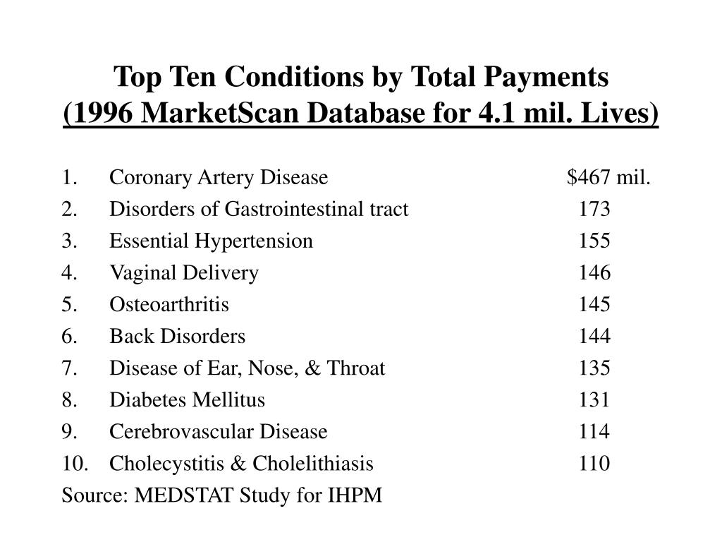Top Ten Conditions by Total Payments