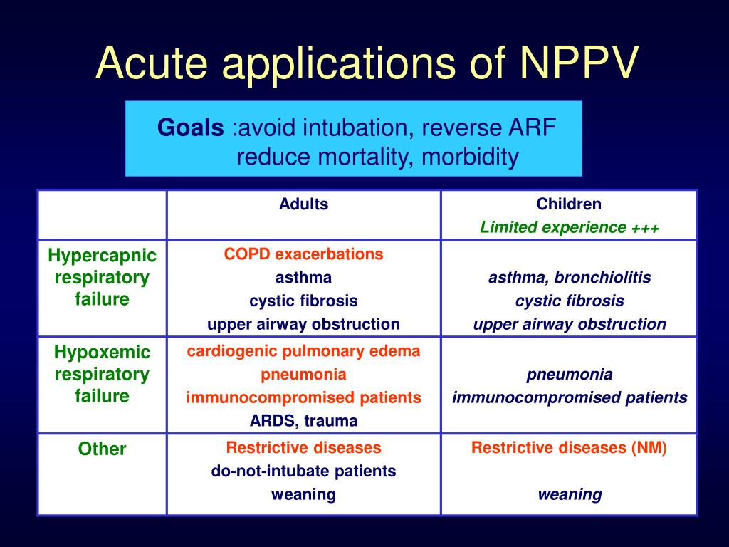 Acute applications of NPPV