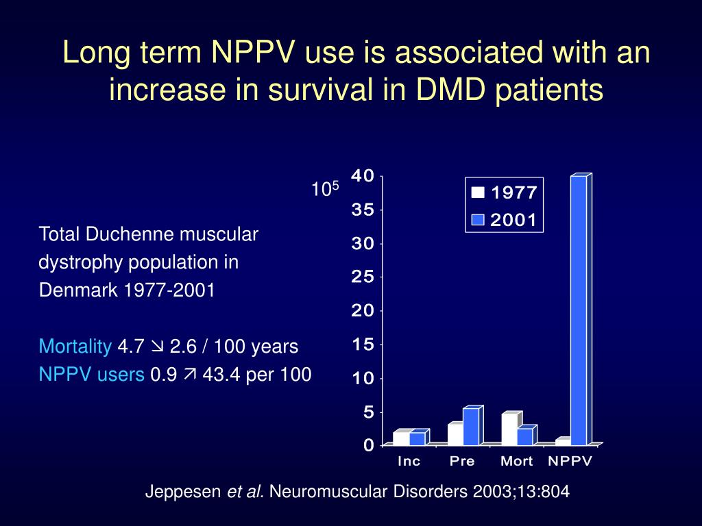 Long term NPPV use is associated with an increase in survival in DMD patients