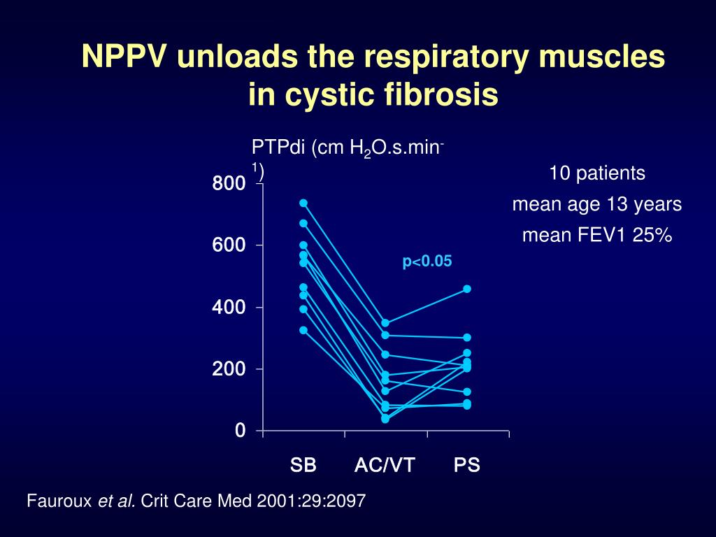 NPPV unloads the respiratory muscles