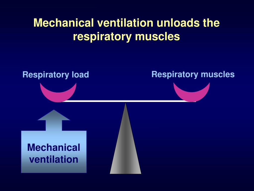 Mechanical ventilation unloads the respiratory muscles