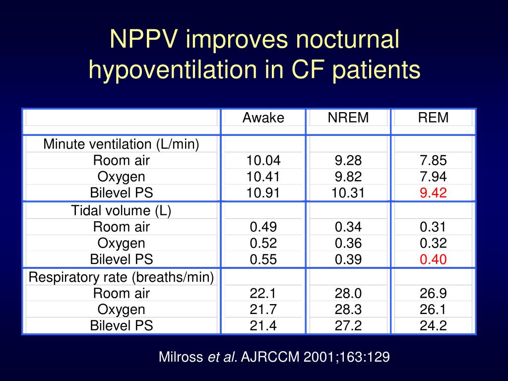 NPPV improves nocturnal hypoventilation in CF patients