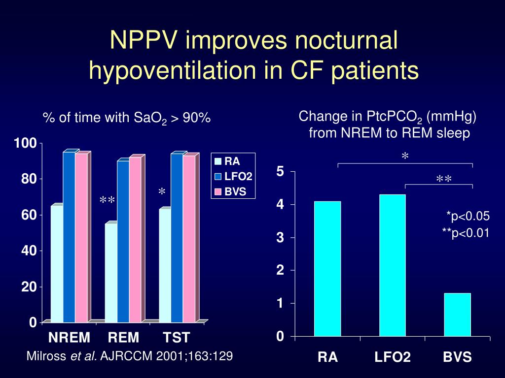 NPPV improves nocturnal