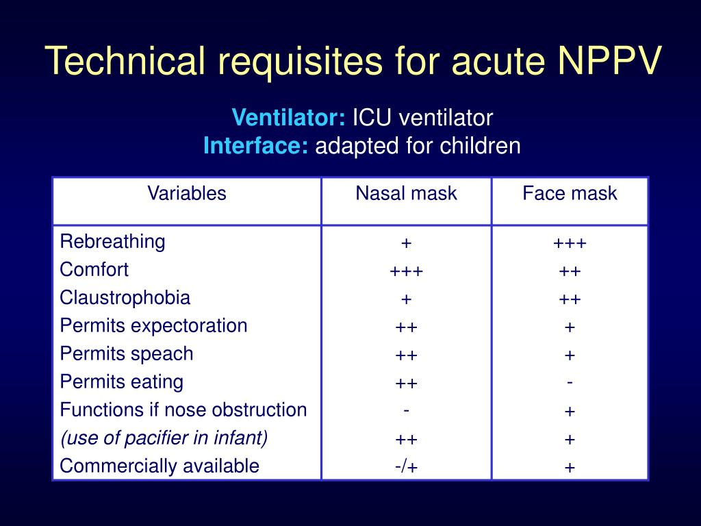 Technical requisites for acute NPPV