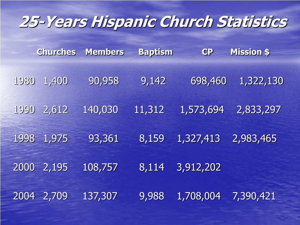 25-Years Hispanic Church Statistics