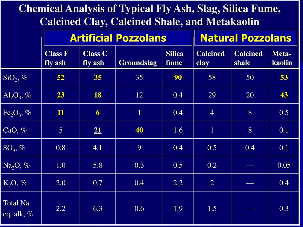 Artificial Pozzolans