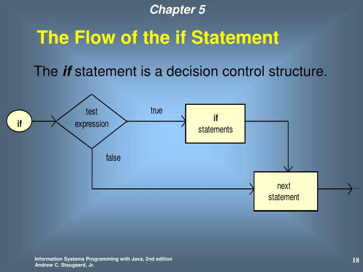 The Flow of the if Statement