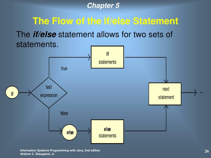 The Flow of the if/else Statement