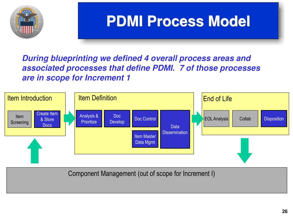 PDMI Process Model