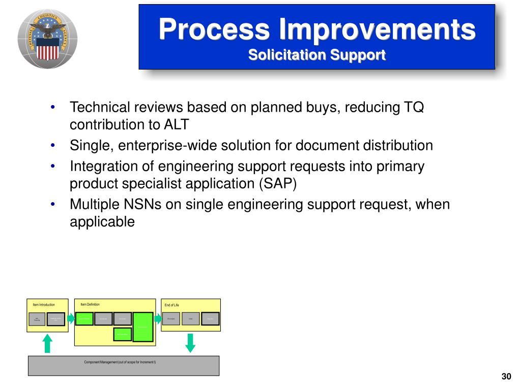 Technical reviews based on planned buys, reducing TQ contribution to ALT