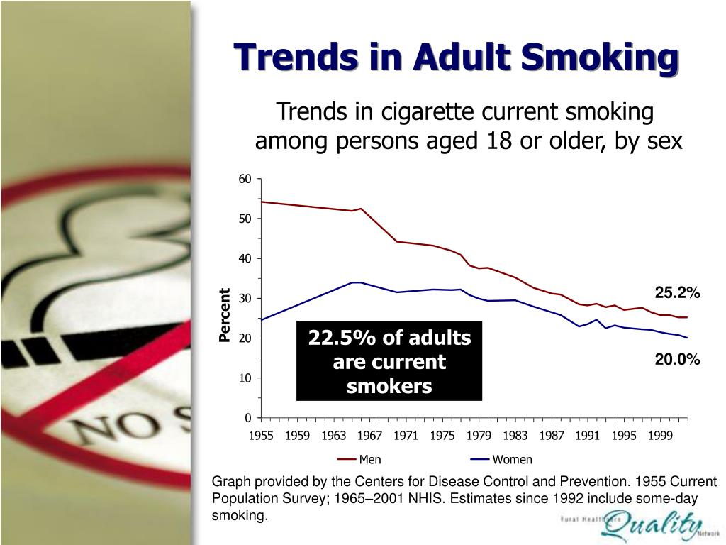 Trends in Adult Smoking