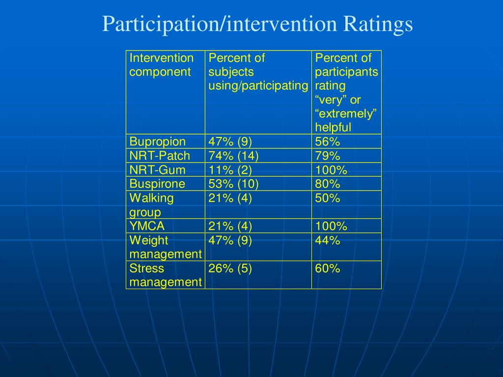Participation/intervention Ratings