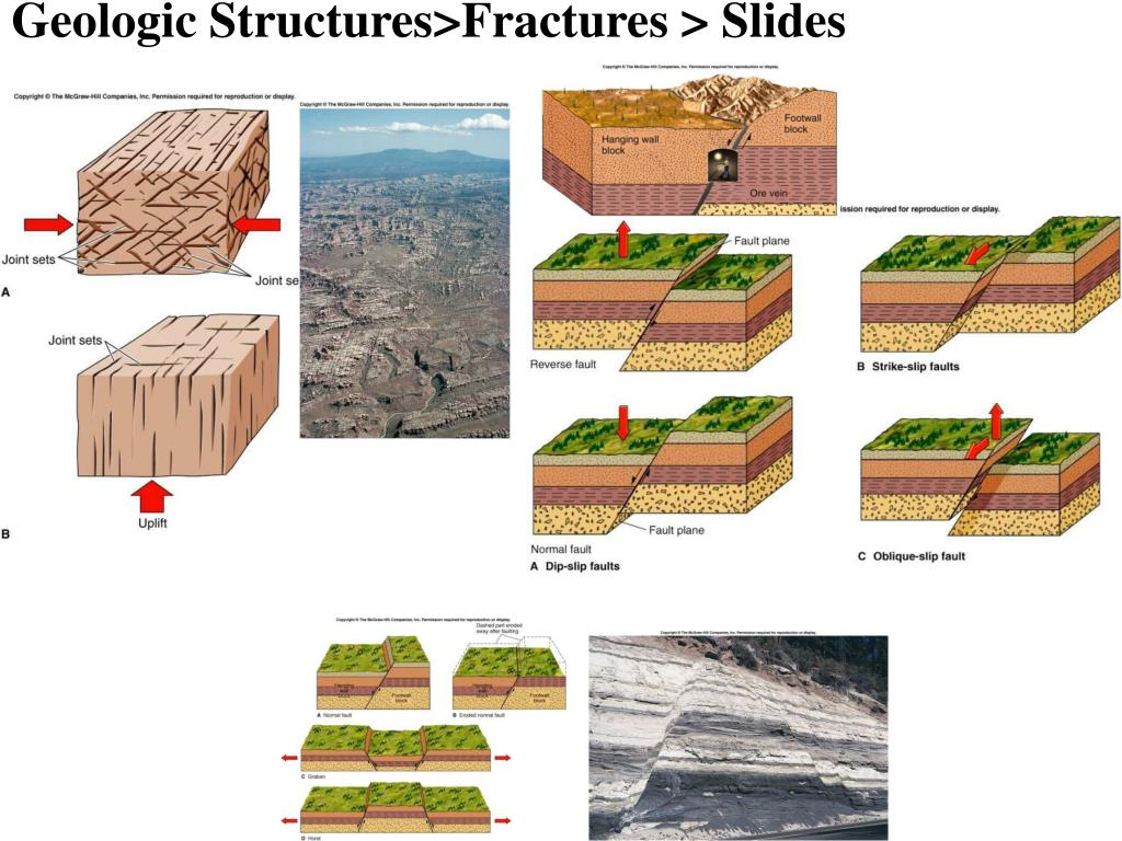 Geologic Structures>Fractures > Slides