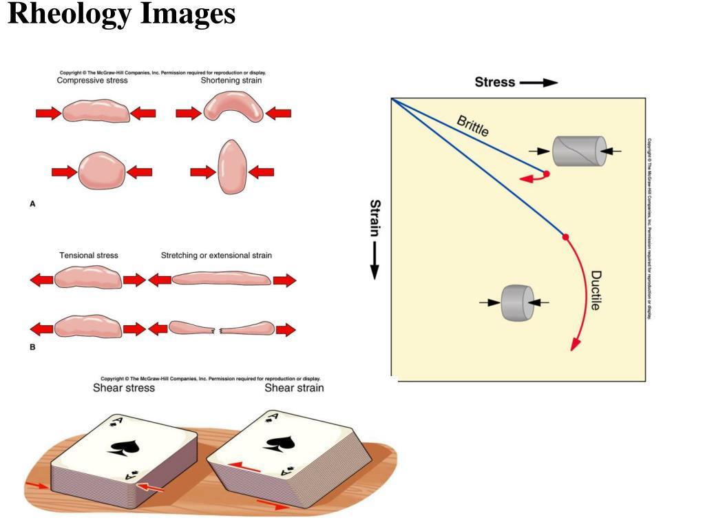 Rheology Images