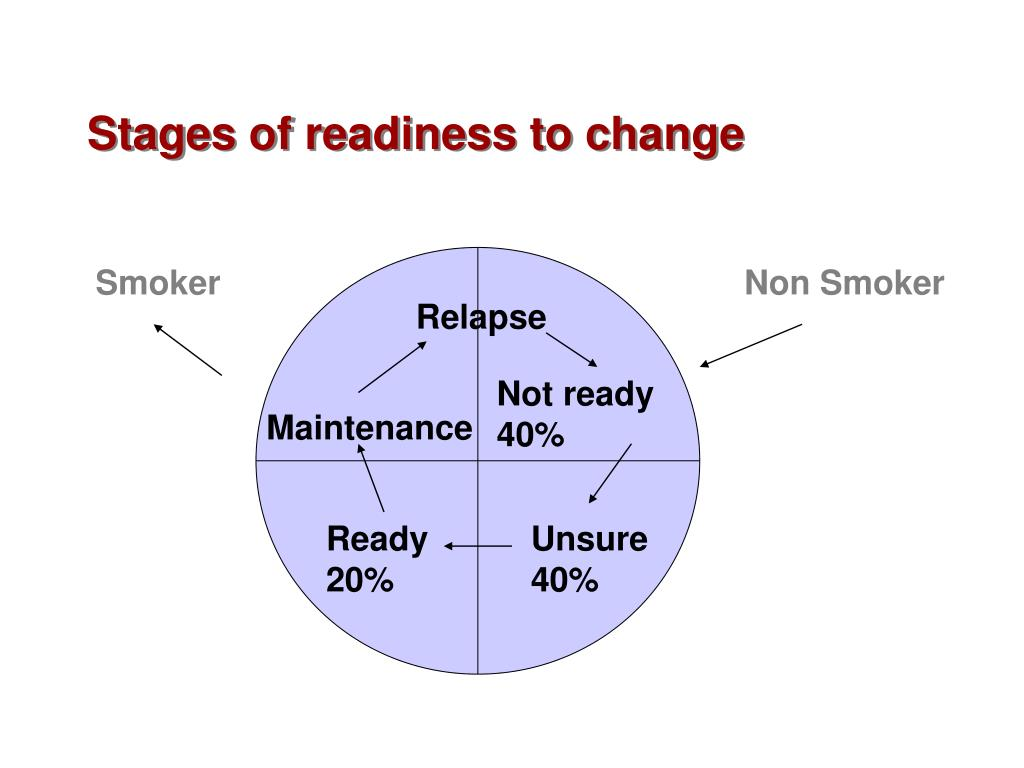 Stages of readiness to change