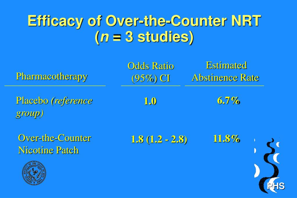 Efficacy of Over-the-Counter NRT