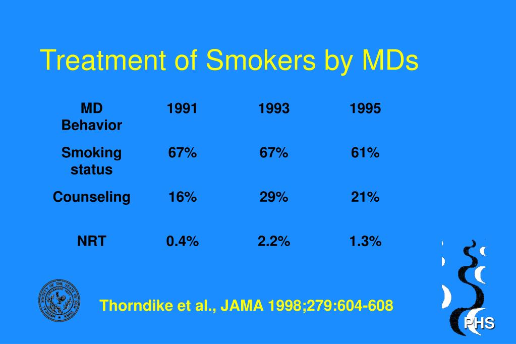 Treatment of Smokers by MDs