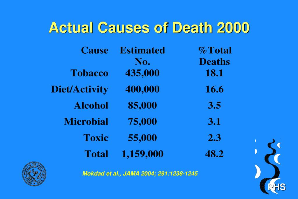 Actual Causes of Death 2000