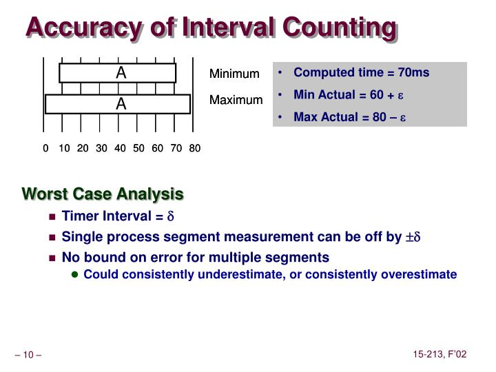 Accuracy of Interval Counting