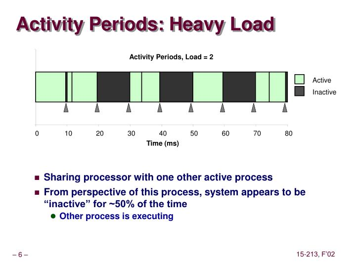 Activity Periods, Load = 2