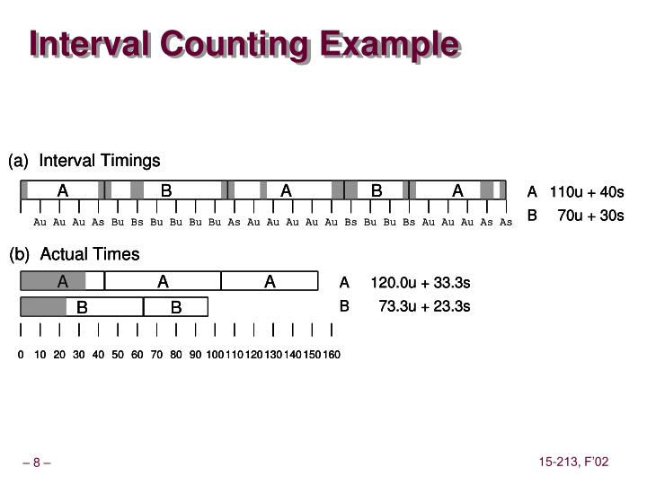 Interval Counting Example